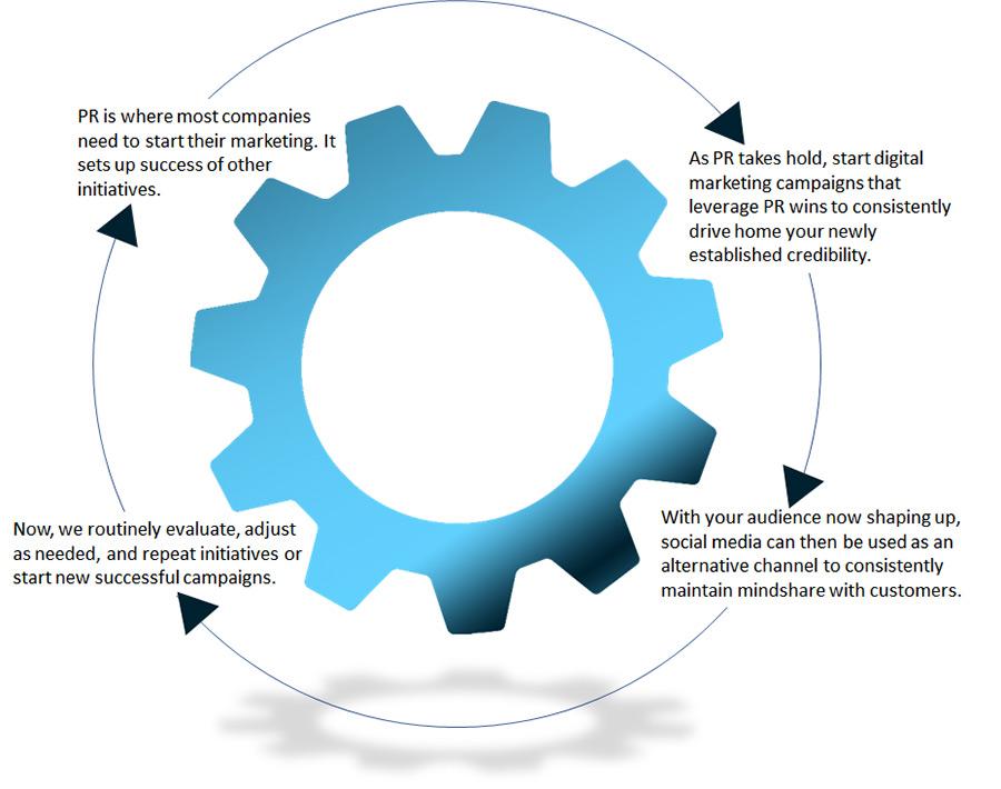 Public Relations, Marketing, Social Media